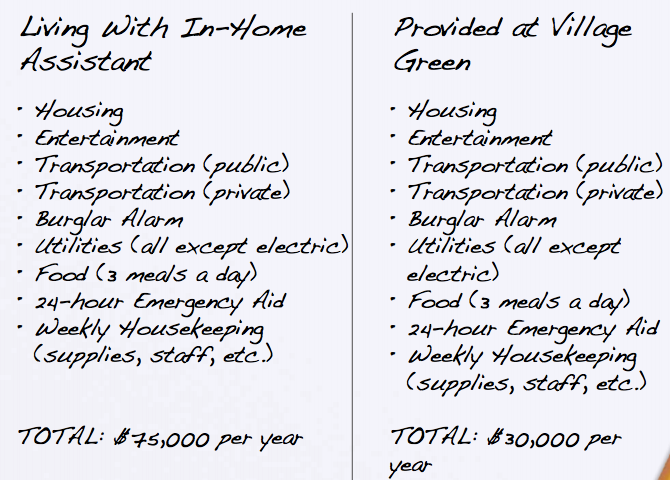 compare in home cost versus assisted living community.png